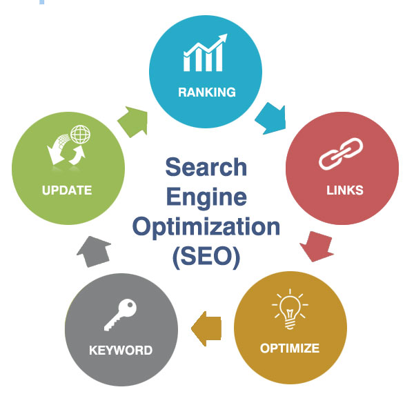 Does SEO Really Work and Is It Worth the Fuss?